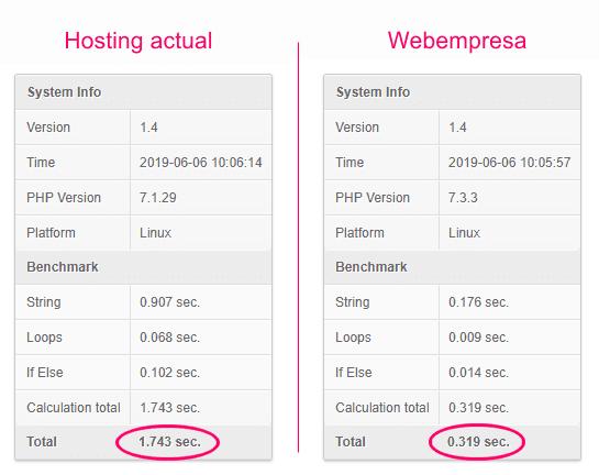 Comparativa del rendimiento del servidor en hosting para WordPress