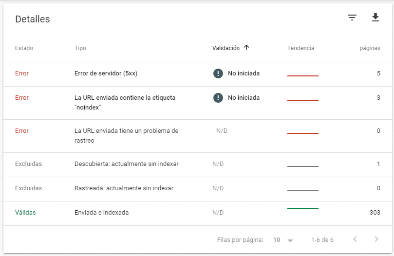 Tabla de detalles del informe de cobertura en Search Console