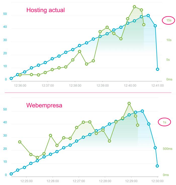 Tests de carga según el número de visitas a la vez en un hosting para WordPress