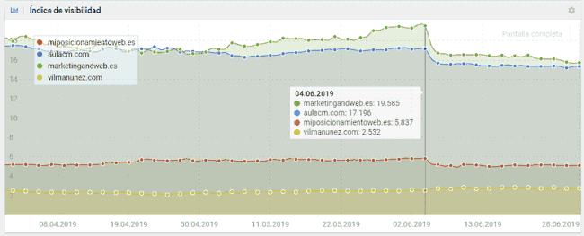 Update de junio, Índice de Visibilidad de Sistrix
