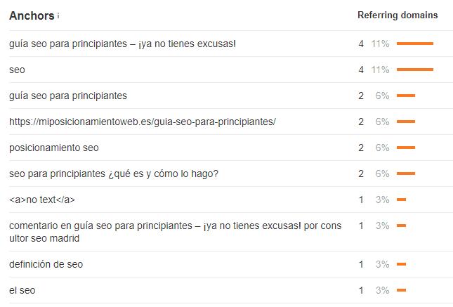 Ejemplo del perfil de anchor texts que tiene la Guía de SEO