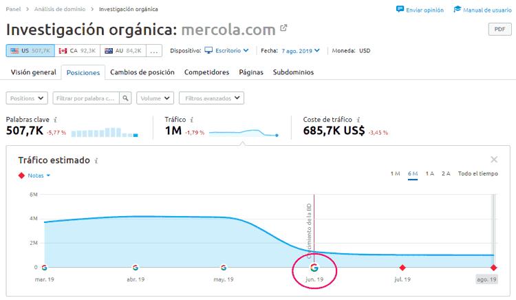 Ejemplo de caída de tráfico web del dominio analizado con SEMrush