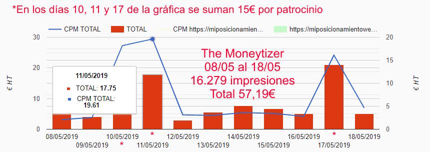 Gráfica de impresiones e ingresos del bloque 2 de The Moneytizer