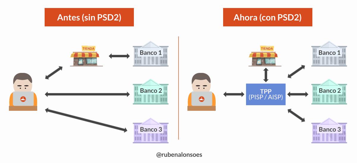 Open Banking con el PSD2