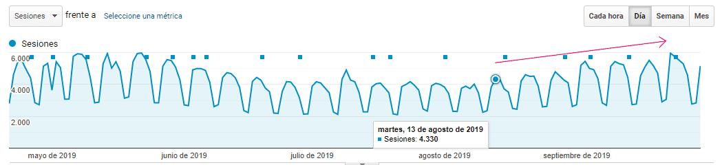 Recuperación del blog a partir de mediados de agosto-2019