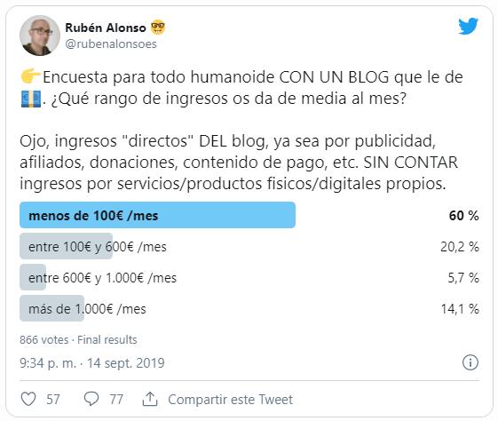 Tweet con encuesta sobre los ingresos que se obtienen con un blo