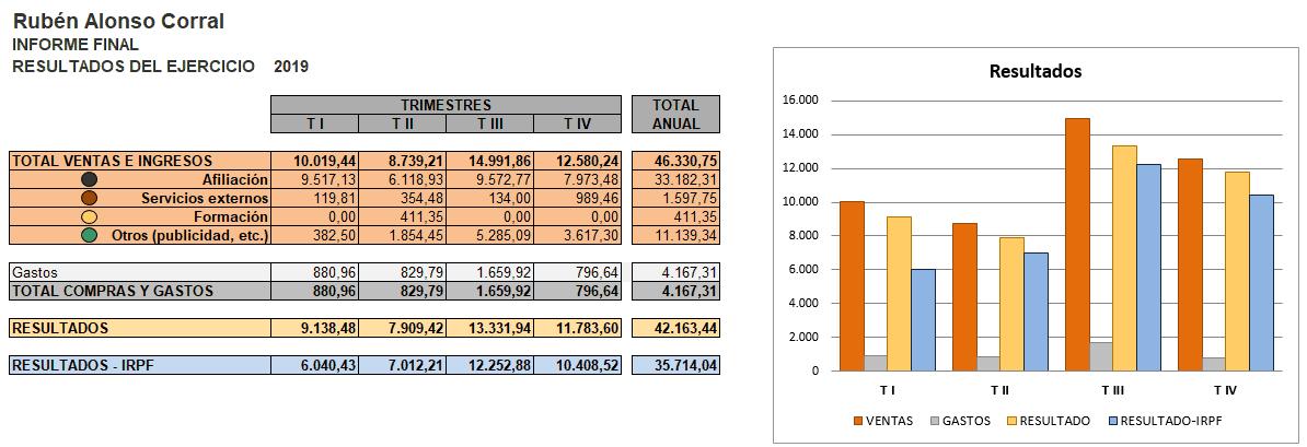 Resultados de ingresos y gastos del blog en 2019