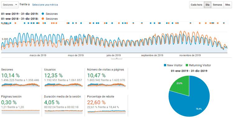 Estadísticas del blog de todo el 2019