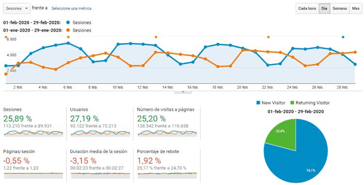 Estadísticas del blog en febrero 2020