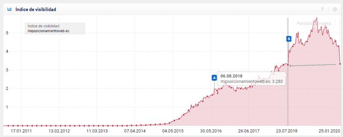 Visibilidad del blog en Sistrix en enero 2020