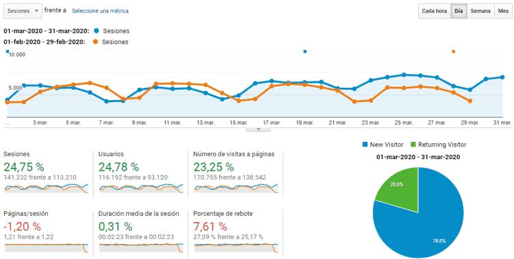 Estadísticas del blog en marzo de 2020