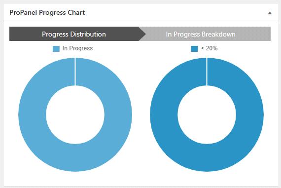 Gráfico de progreso de ProPanel