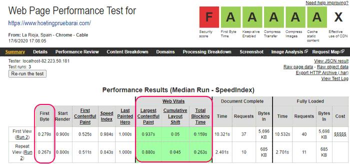 Velocidad de carga del mejor hosting Raiola Networks en 2020