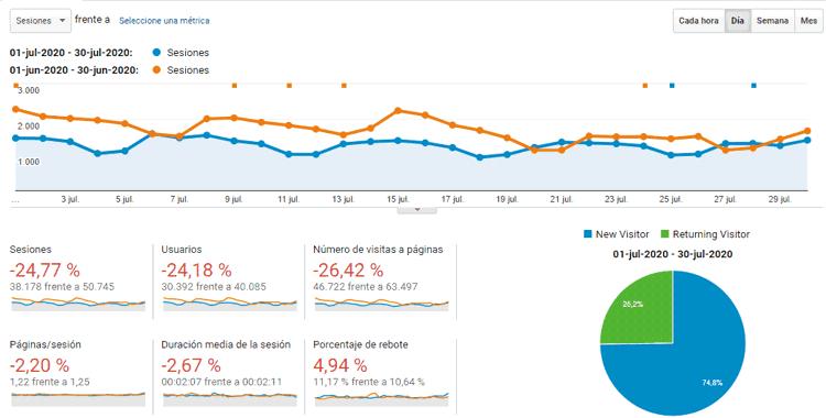Estadísticas del blog en julio de 2020