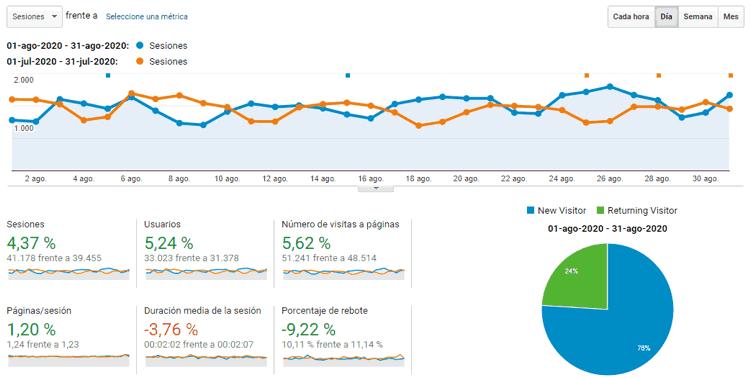 Estadísticas del blog en agosto de 2020