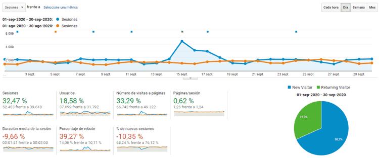 Estadísticas del blog en septiembre de 2020