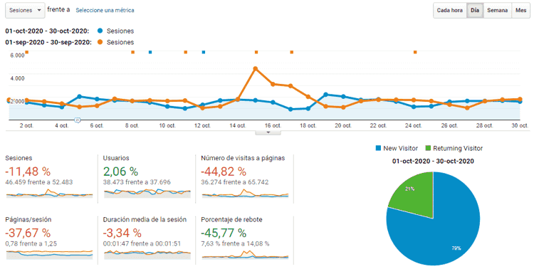 Estadísticas del blog en octubre de 2020