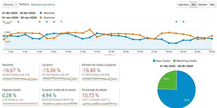 Estadísticas del blog en diciembre de 2020
