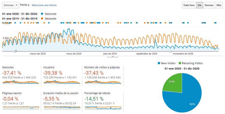 Estadísticas del blog de todo el 2020