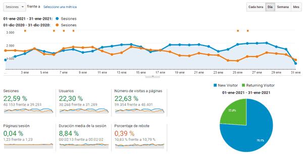 Estadísticas del blog en enero 2021