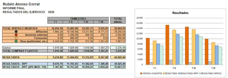 Resultados ingresos gastos blog 2020