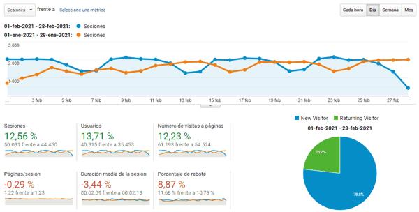 Estadísticas del blog en febrero 2021