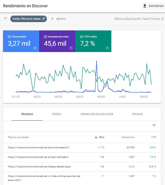 Informe de rendimiento en Discover de Google