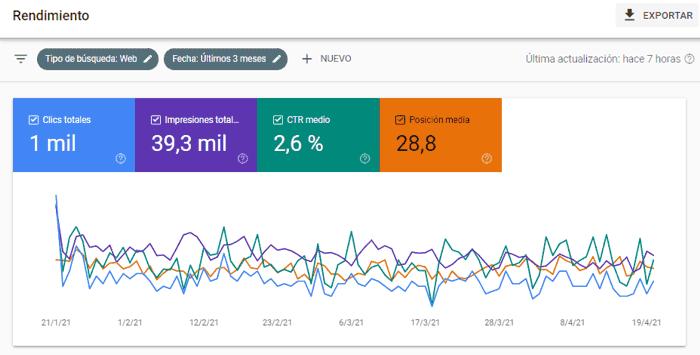 Informe de rendimiento en los resultados de búsqueda de Google