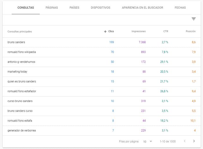 Tabla del informe de rendimiento en los resultados de búsqueda de Google
