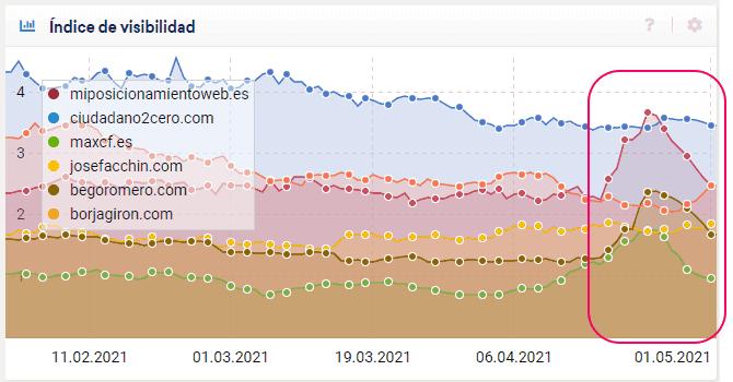Comparativa de visibilidad de blogs en abril según sistrix