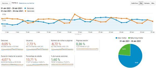 Estadísticas del blog en abril 2021