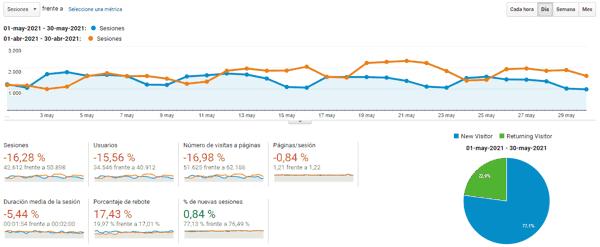 Estadísticas del blog en mayo 2021