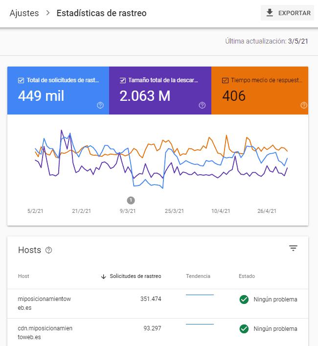Informe de estadísticas de rastreo en Search Console