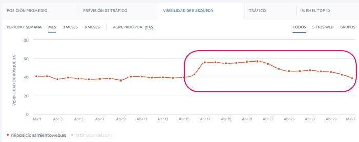 Visibilidad del blog en abril según seranking