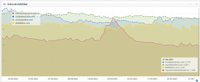 Visibilidad del blog en mayo según sistrix