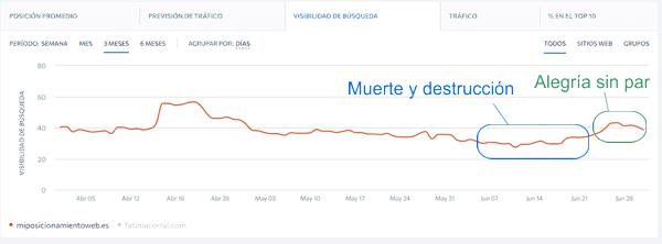 Visibilidad del blog en junio según SERanking
