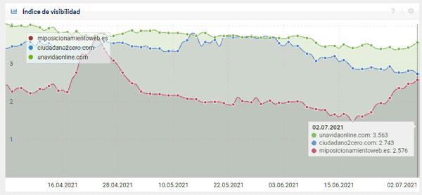 Visibilidad del blog en junio según sistrix